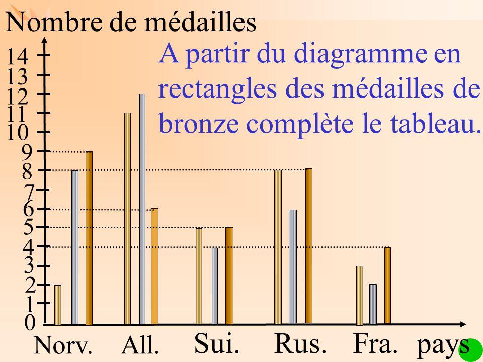 Nombre de médailles A partir du diagramme en rectangles des médailles de bronze complète le tableau.