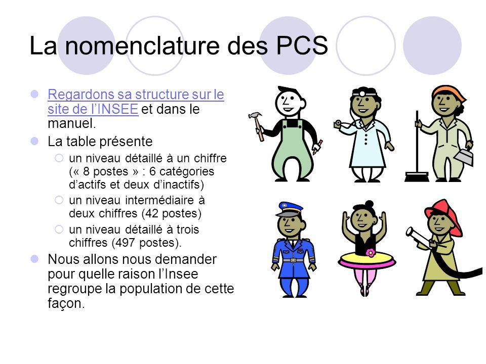 La nomenclature des PCS