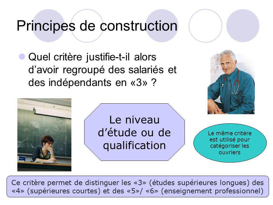 Principes de construction