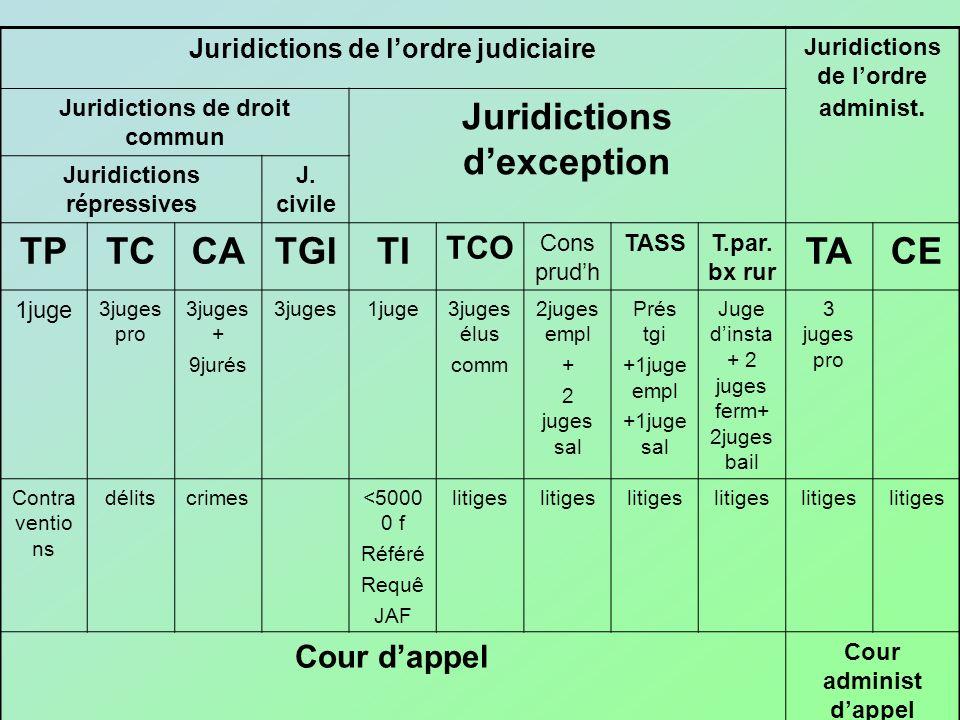 Juridictions d'exception TP TC CA TGI TI TA CE