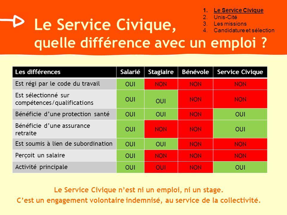 Le Service Civique, quelle différence avec un emploi