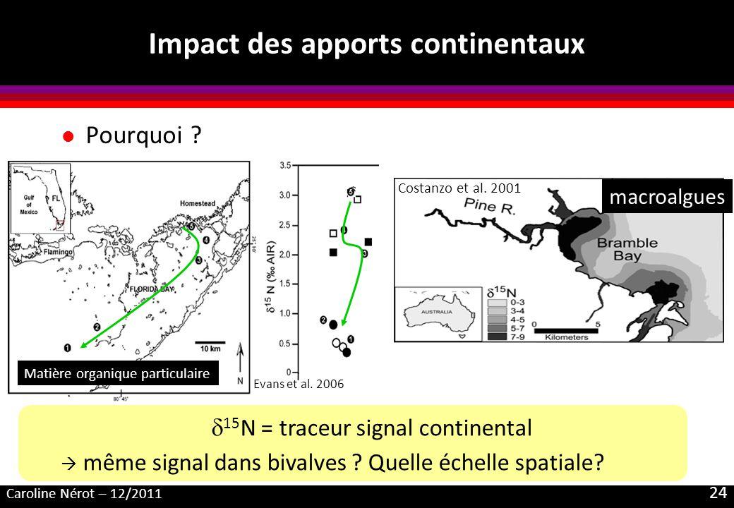 Impact des apports continentaux