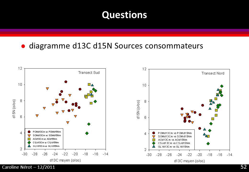 Questions diagramme d13C d15N Sources consommateurs