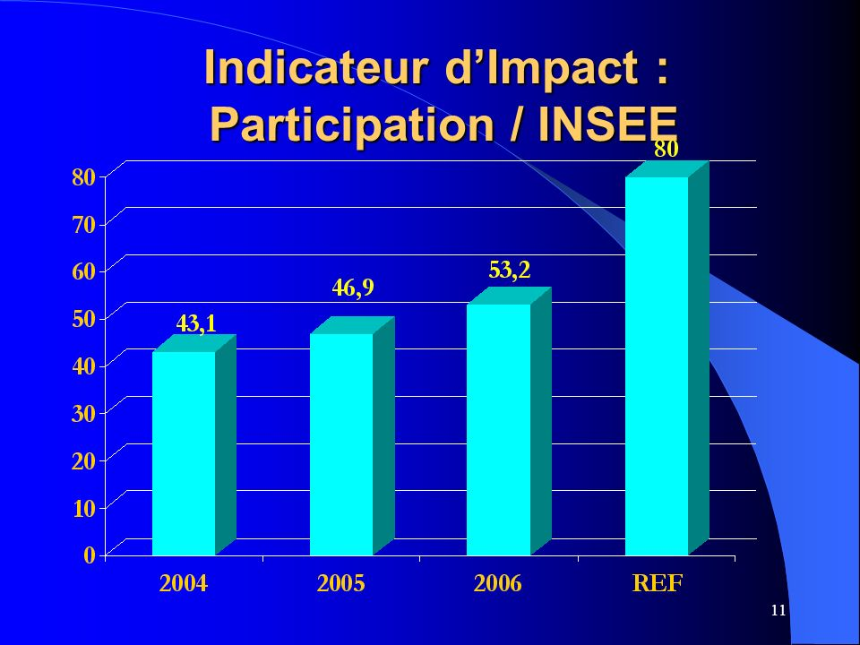 Indicateur d'Impact : Participation / INSEE
