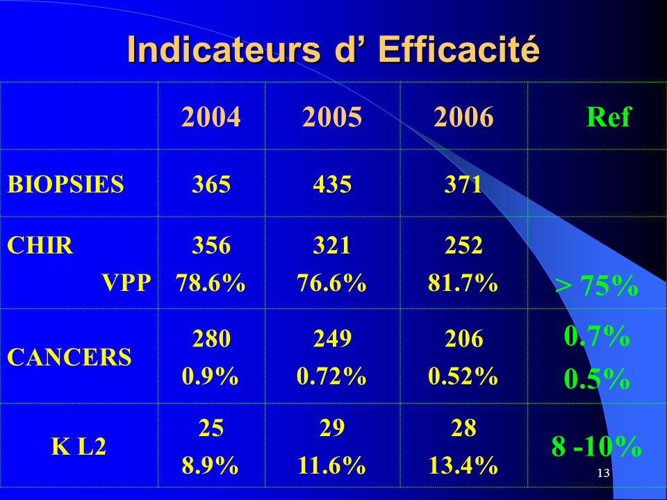 Indicateurs d' Efficacité