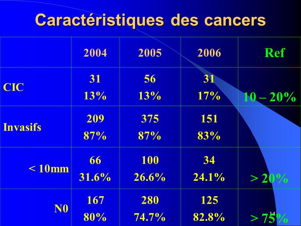 Caractéristiques des cancers