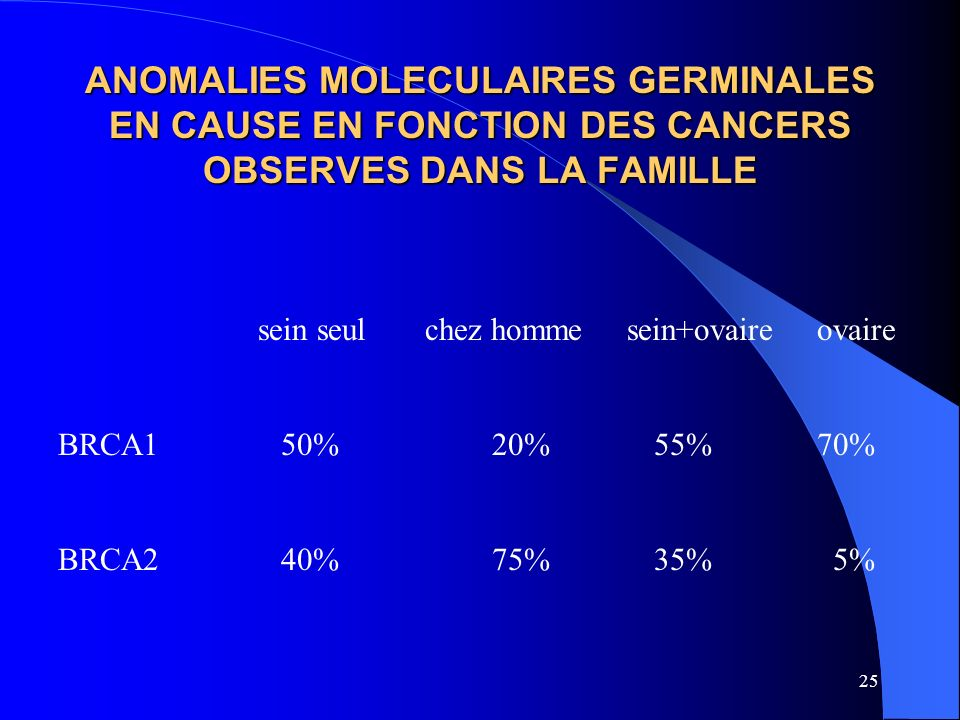 ANOMALIES MOLECULAIRES GERMINALES EN CAUSE EN FONCTION DES CANCERS OBSERVES DANS LA FAMILLE