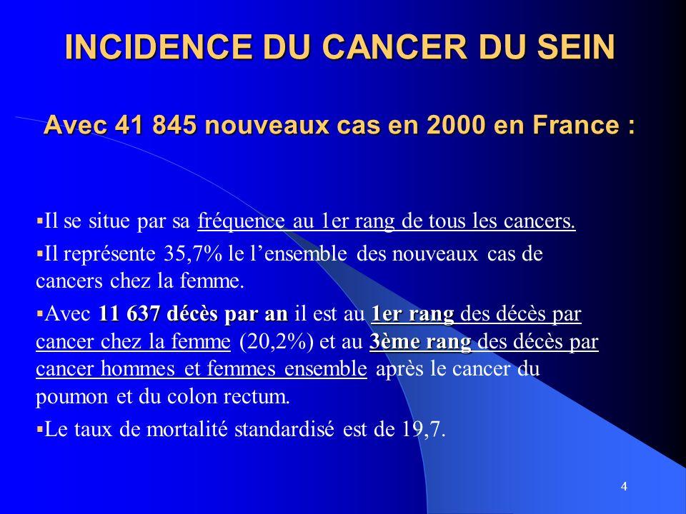 INCIDENCE DU CANCER DU SEIN Avec 41 845 nouveaux cas en 2000 en France :