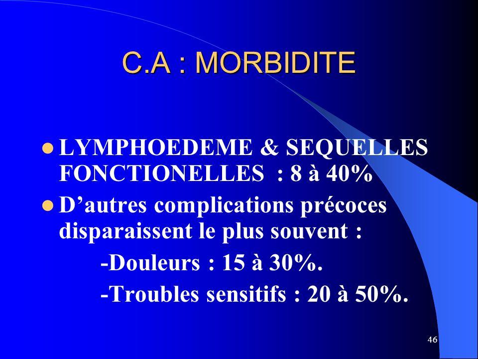 C.A : MORBIDITE LYMPHOEDEME & SEQUELLES FONCTIONELLES : 8 à 40%