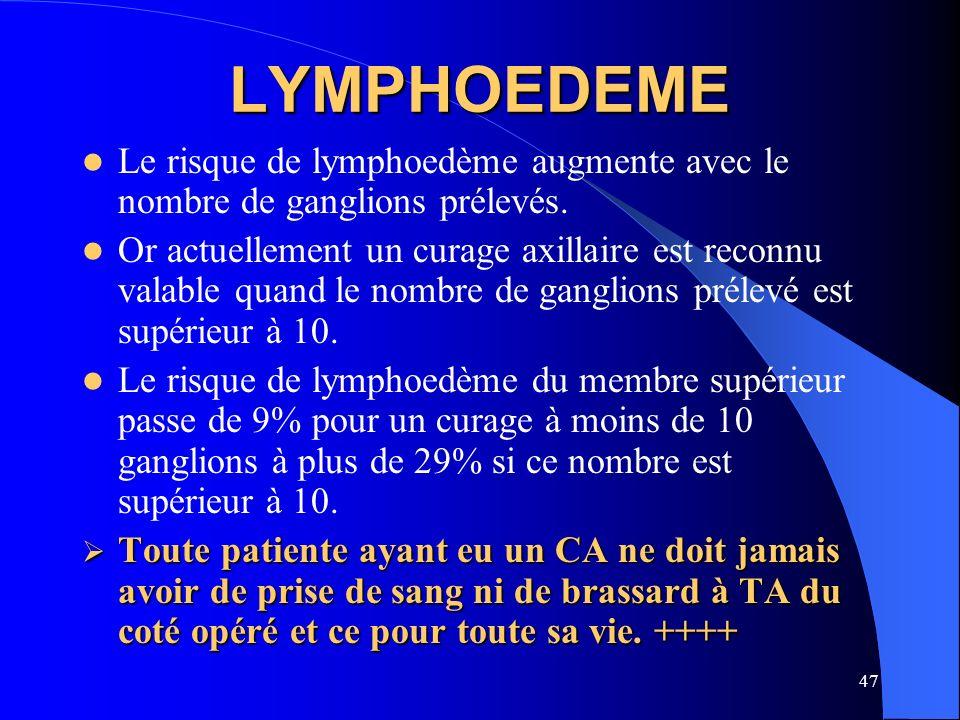 LYMPHOEDEMELe risque de lymphoedème augmente avec le nombre de ganglions prélevés.