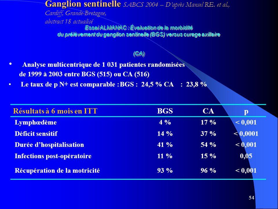 Ganglion sentinelle SABCS 2004 – D'après Mansel RE. et al