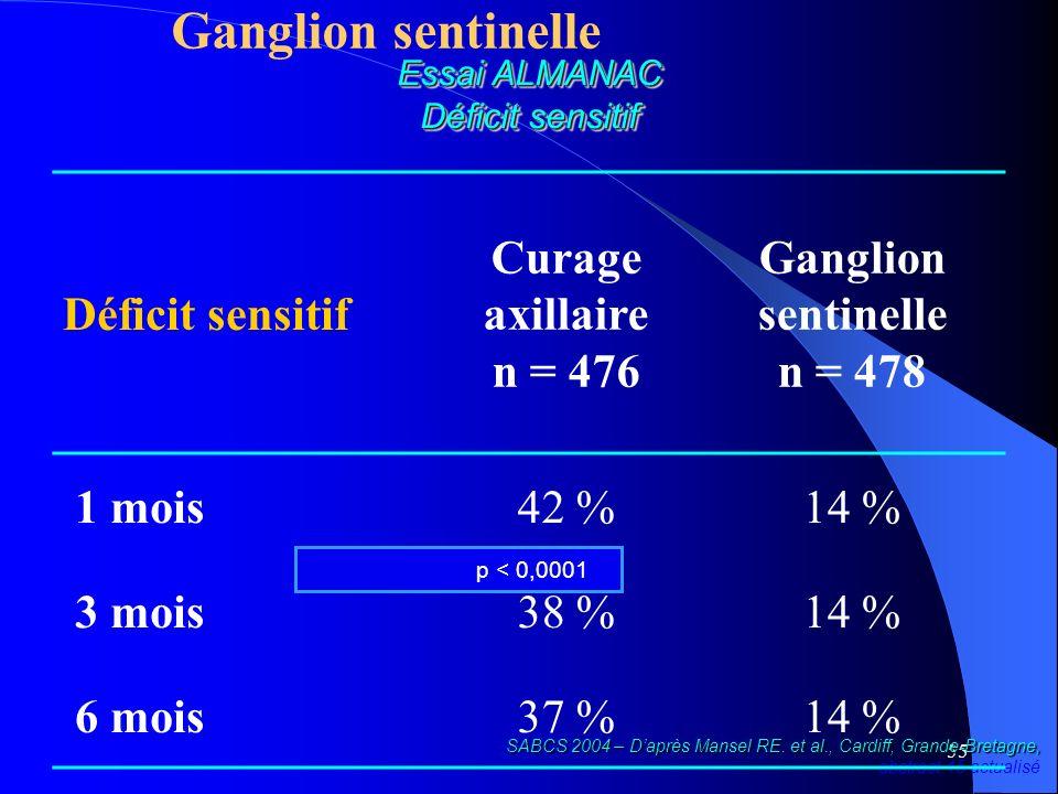 Ganglion sentinelle n = 478