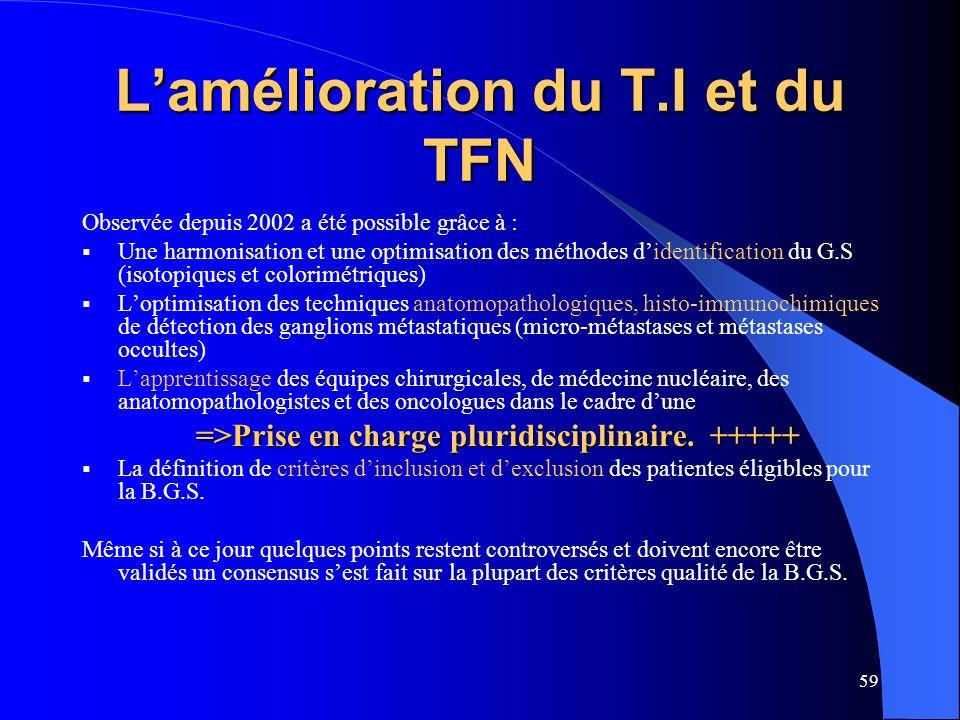 L'amélioration du T.I et du TFN