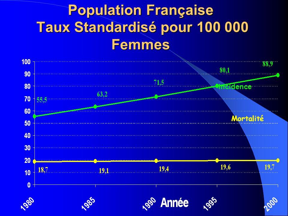 Population Française Taux Standardisé pour 100 000 Femmes