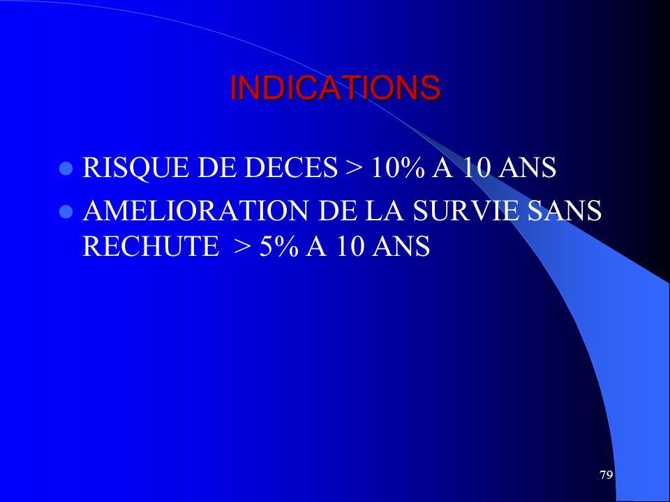 INDICATIONS RISQUE DE DECES > 10% A 10 ANS