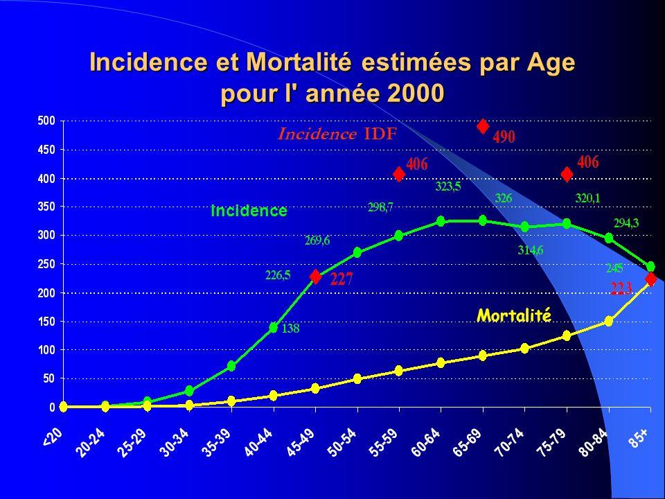 Incidence et Mortalité estimées par Age pour l année 2000