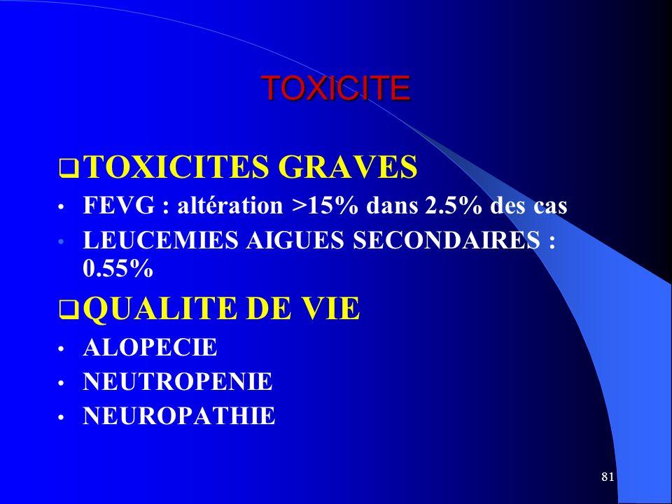 TOXICITE TOXICITES GRAVES QUALITE DE VIE