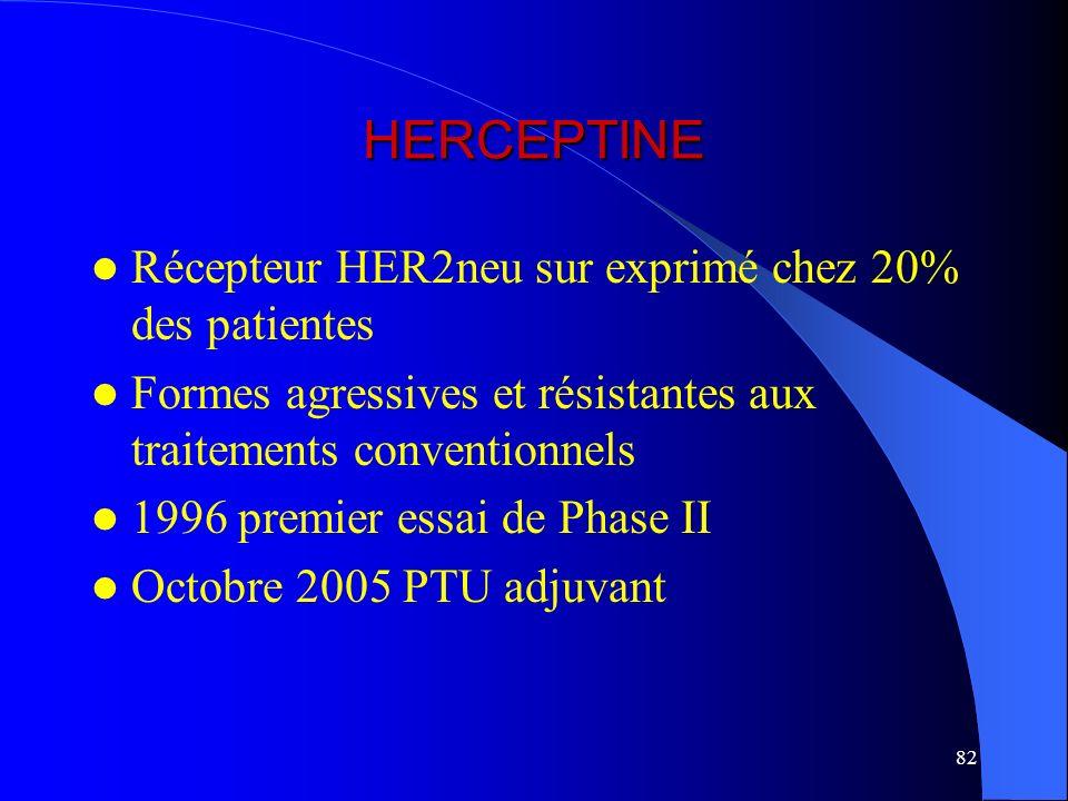 HERCEPTINE Récepteur HER2neu sur exprimé chez 20% des patientes