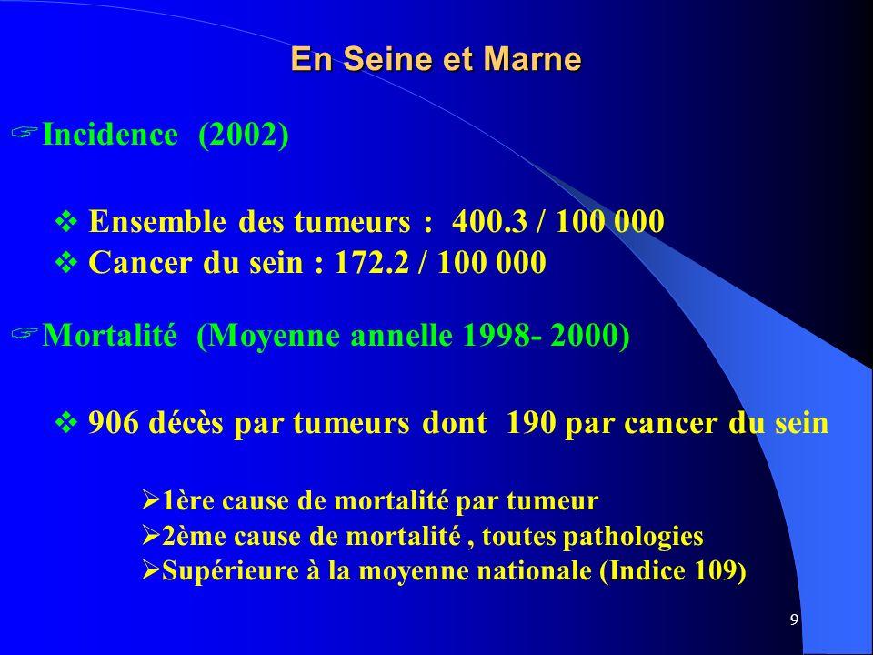Ensemble des tumeurs : 400.3 / 100 000