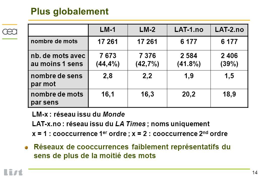 Plus globalement LM-1. LM-2. LAT-1.no. LAT-2.no. nombre de mots. 17 261. 6 177. nb. de mots avec au moins 1 sens.