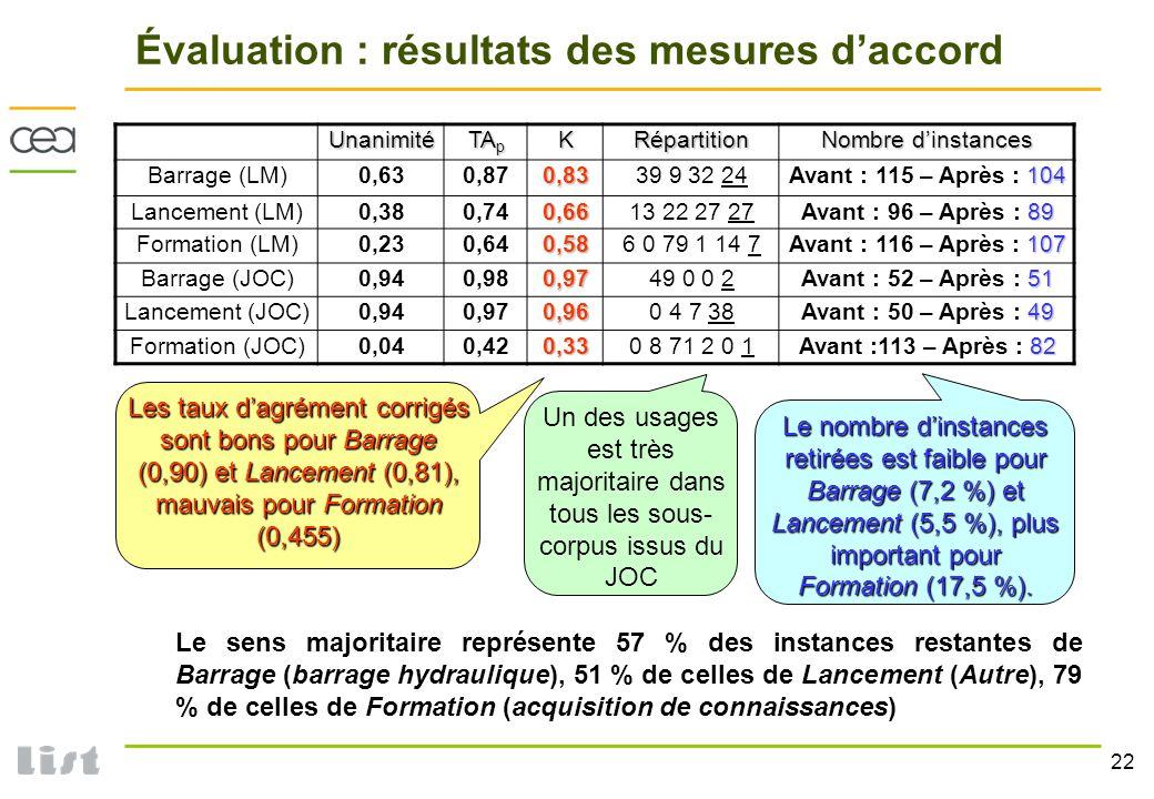 Évaluation : résultats des mesures d'accord