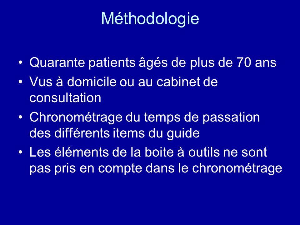 Méthodologie Quarante patients âgés de plus de 70 ans