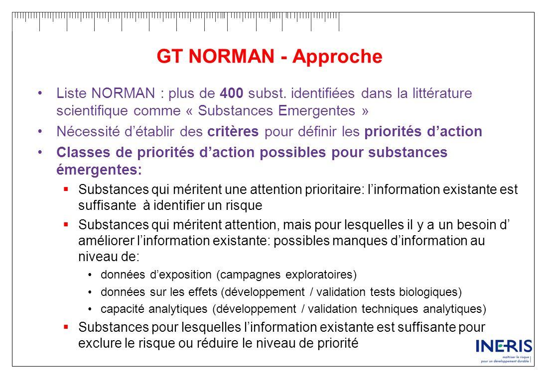 GT NORMAN - Approche Liste NORMAN : plus de 400 subst. identifiées dans la littérature scientifique comme « Substances Emergentes »