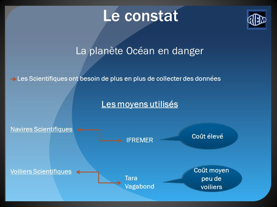 Le constat La planète Océan en danger Les moyens utilisés