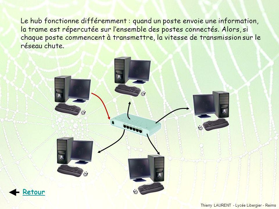 Le hub fonctionne différemment : quand un poste envoie une information, la trame est répercutée sur l'ensemble des postes connectés. Alors, si chaque poste commencent à transmettre, la vitesse de transmission sur le réseau chute.