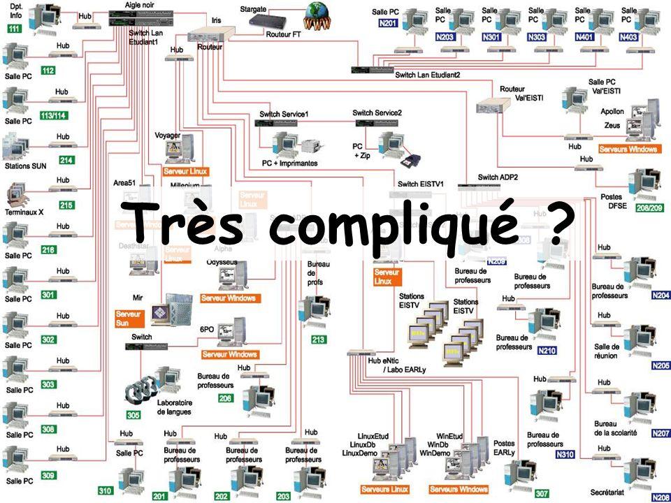 Très compliqué