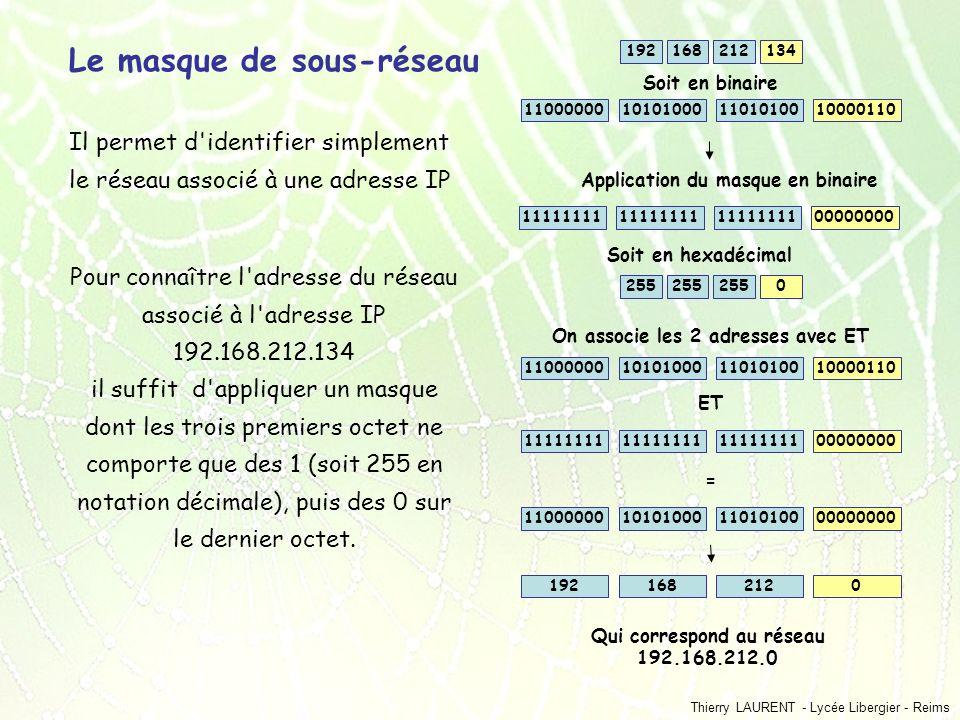 Le masque de sous-réseau