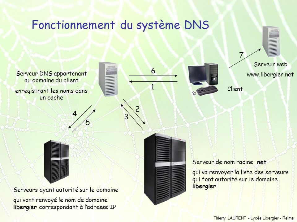 Fonctionnement du système DNS