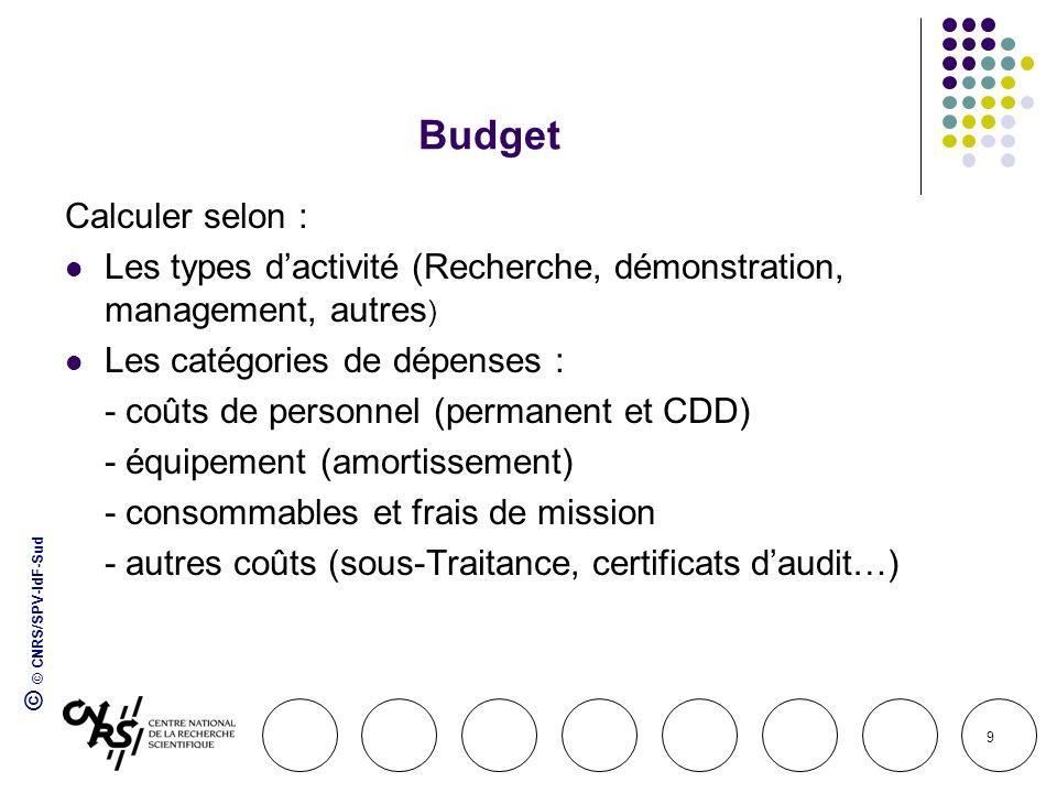 Budget Calculer selon :