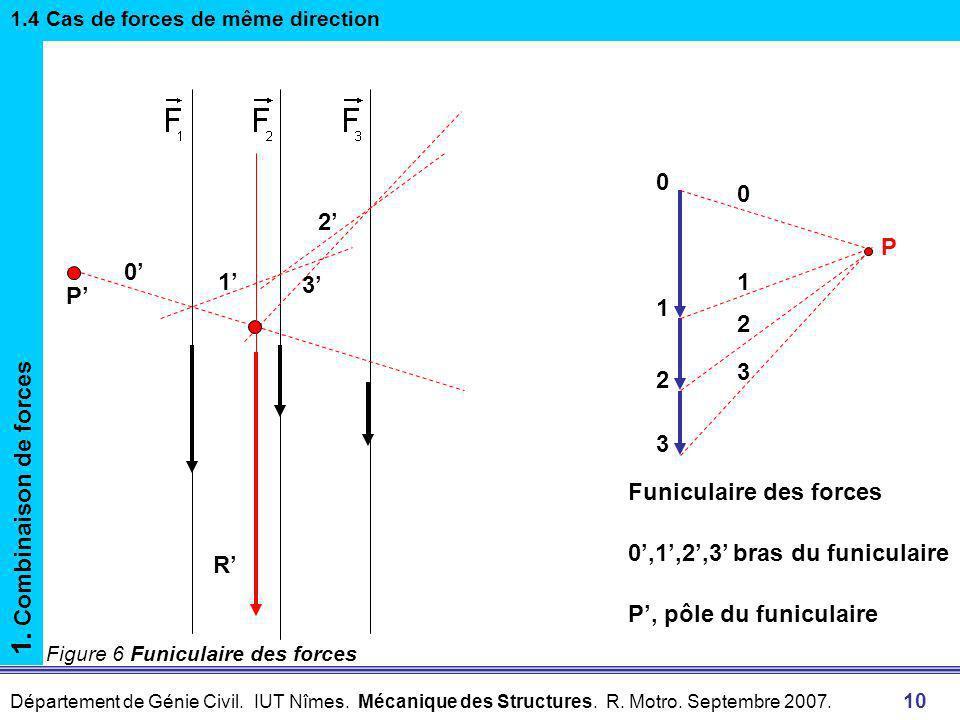 1. Combinaison de forces 2' P 0' 1' 3' P' 1 2 3 Funiculaire des forces