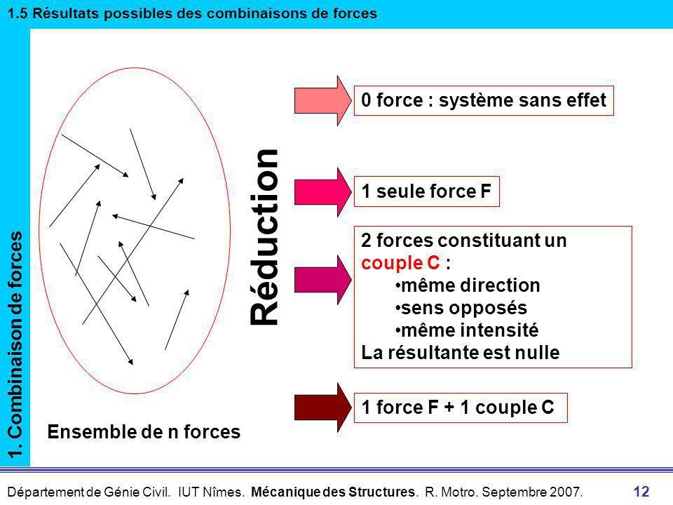 Réduction 0 force : système sans effet 1 seule force F