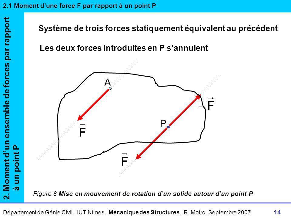 A P Système de trois forces statiquement équivalent au précédent