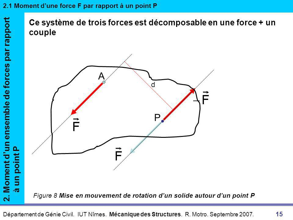 2.1 Moment d'une force F par rapport à un point P