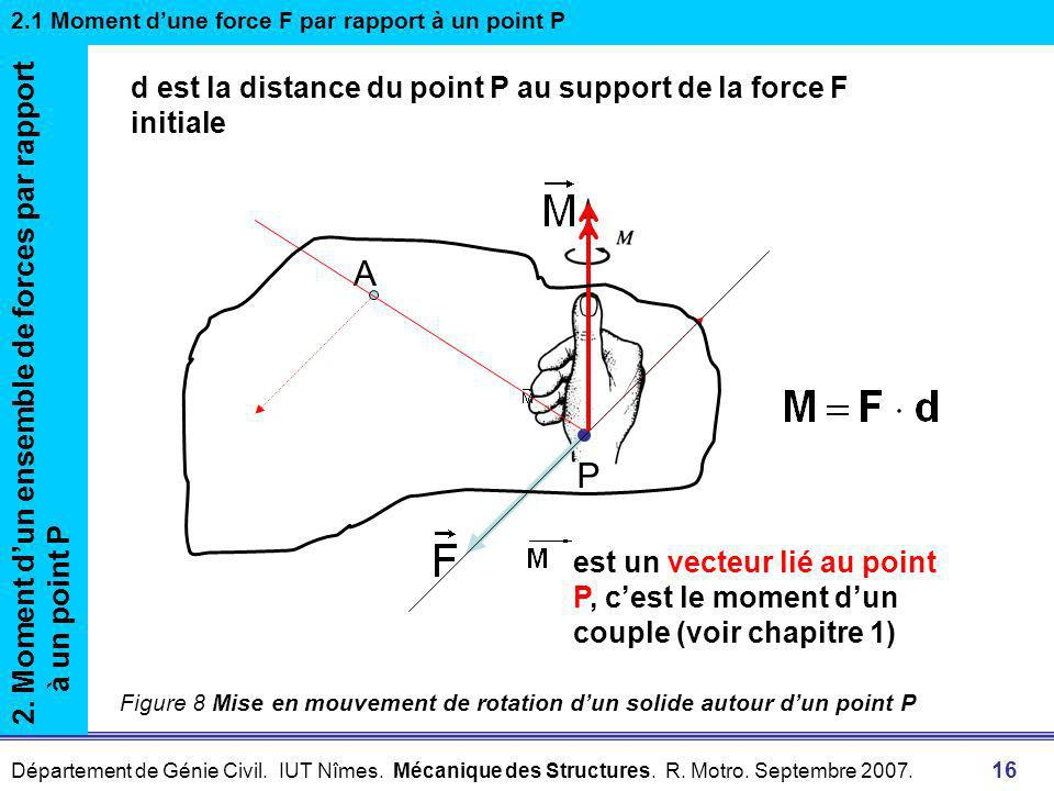 A P d est la distance du point P au support de la force F initiale