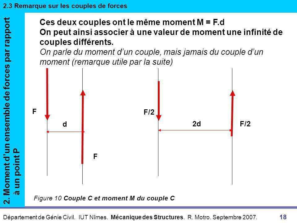 Ces deux couples ont le même moment M = F.d