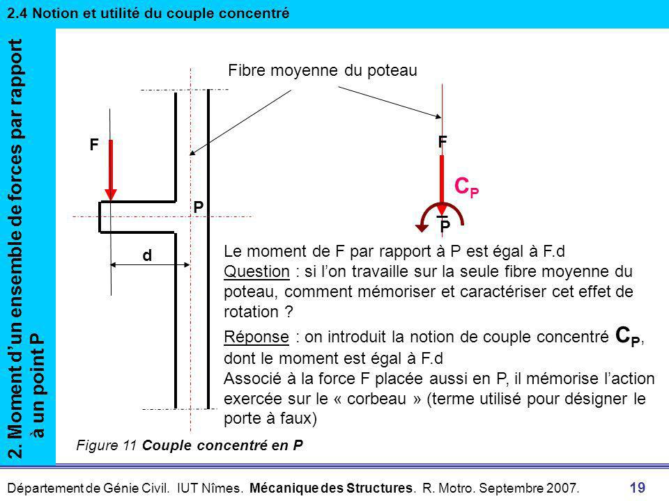 CP 2. Moment d'un ensemble de forces par rapport à un point P
