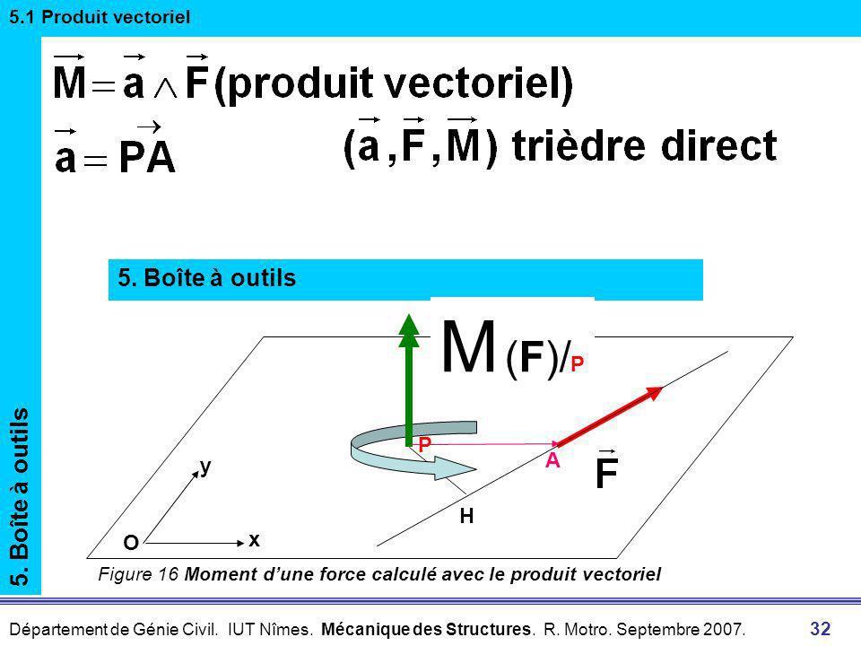 M (F)/P 5. Boîte à outils 5. Boîte à outils P A y H x O