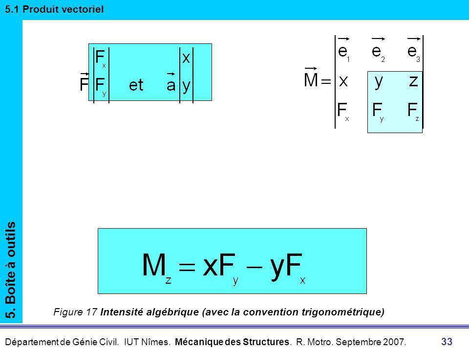 5. Boîte à outils 5.1 Produit vectoriel