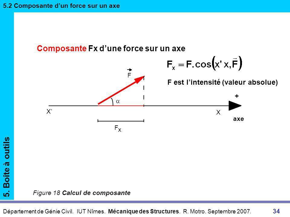Composante Fx d'une force sur un axe