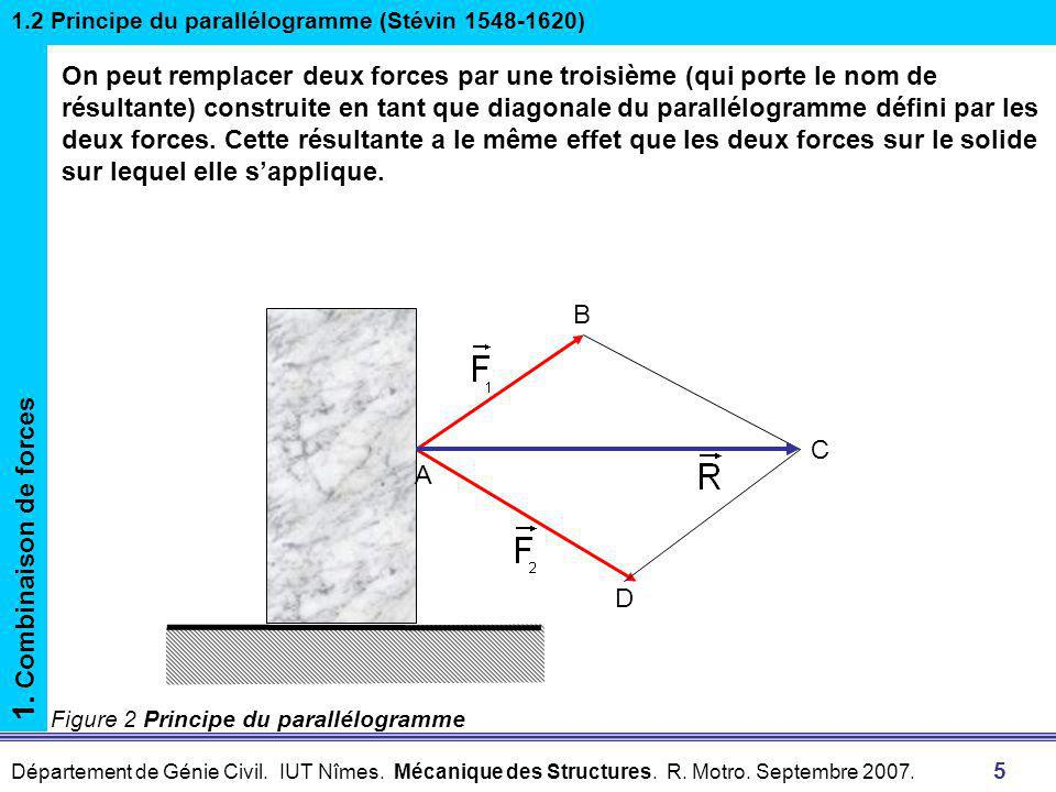 1.2 Principe du parallélogramme (Stévin 1548-1620)