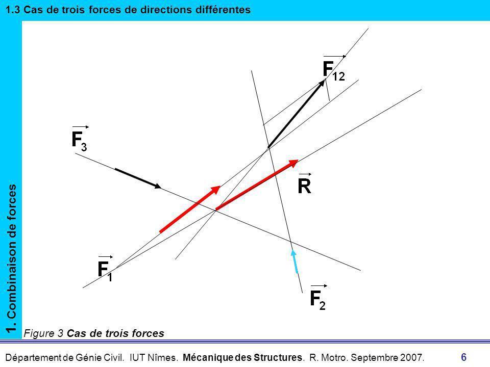 1.3 Cas de trois forces de directions différentes