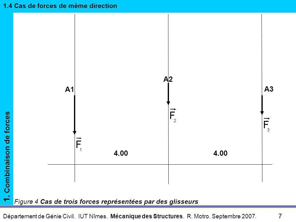 1. Combinaison de forces A1 A2 A3 4.00 4.00