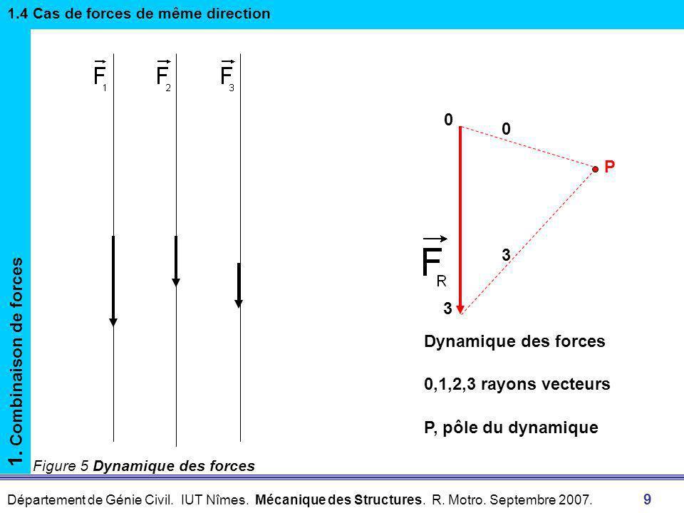 1. Combinaison de forces P 3 3 Dynamique des forces