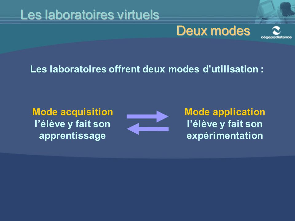 Les laboratoires virtuels Deux modes