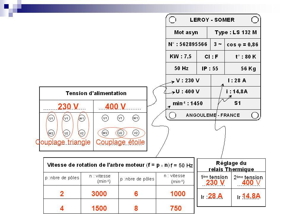 230 V 400 V Couplage triangle Couplage étoile 230 V 400 V 2 3000 6