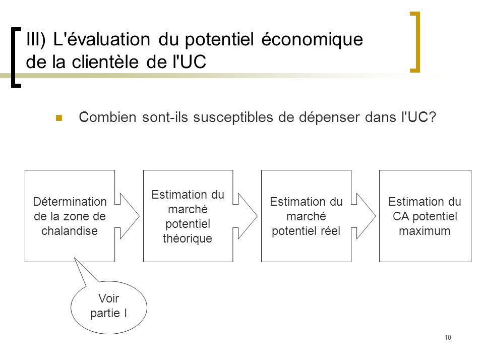 III) L évaluation du potentiel économique de la clientèle de l UC